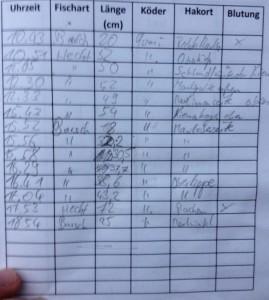 Am Ende des Tages war die Fangliste gut gefüllt.